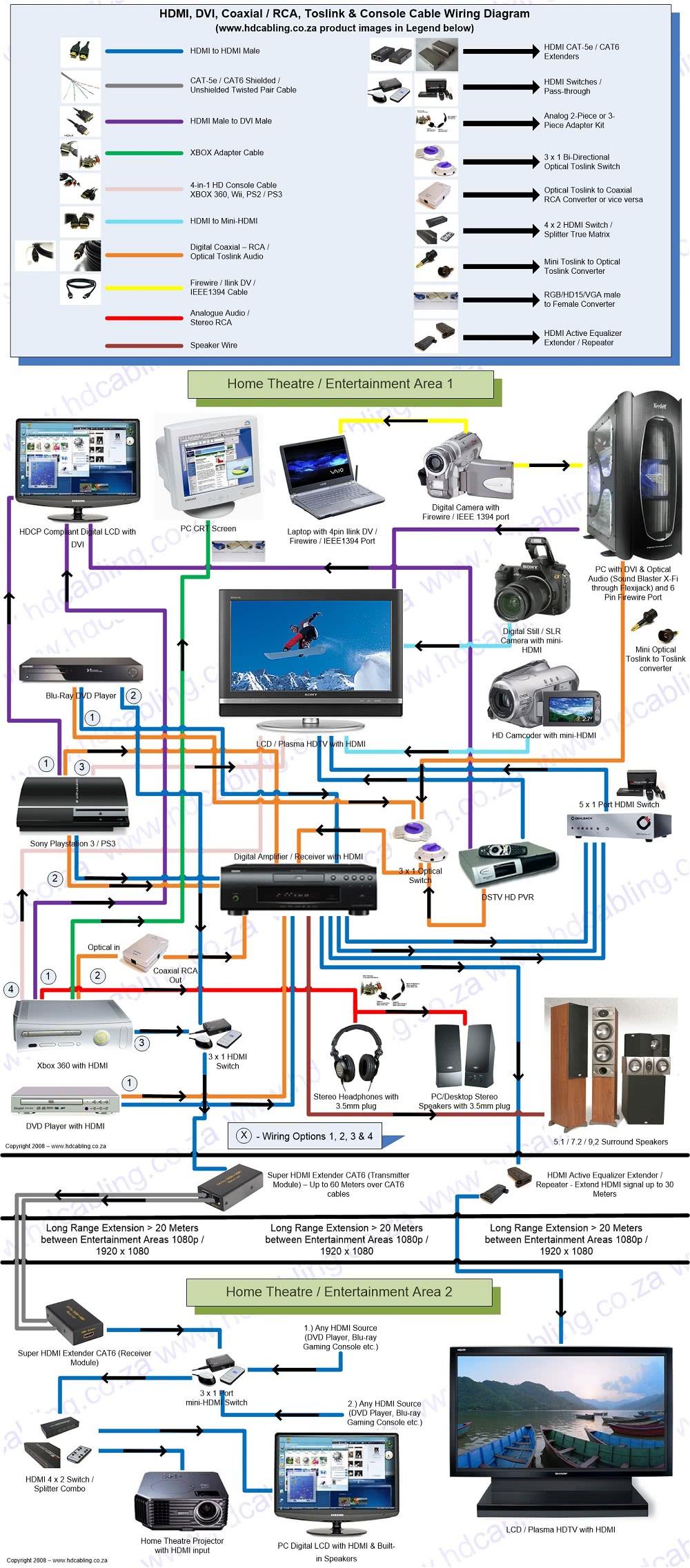 Home Entertainment Wiring Diagram - HDMI to AV, HDMI Splitter, HDMI Extender