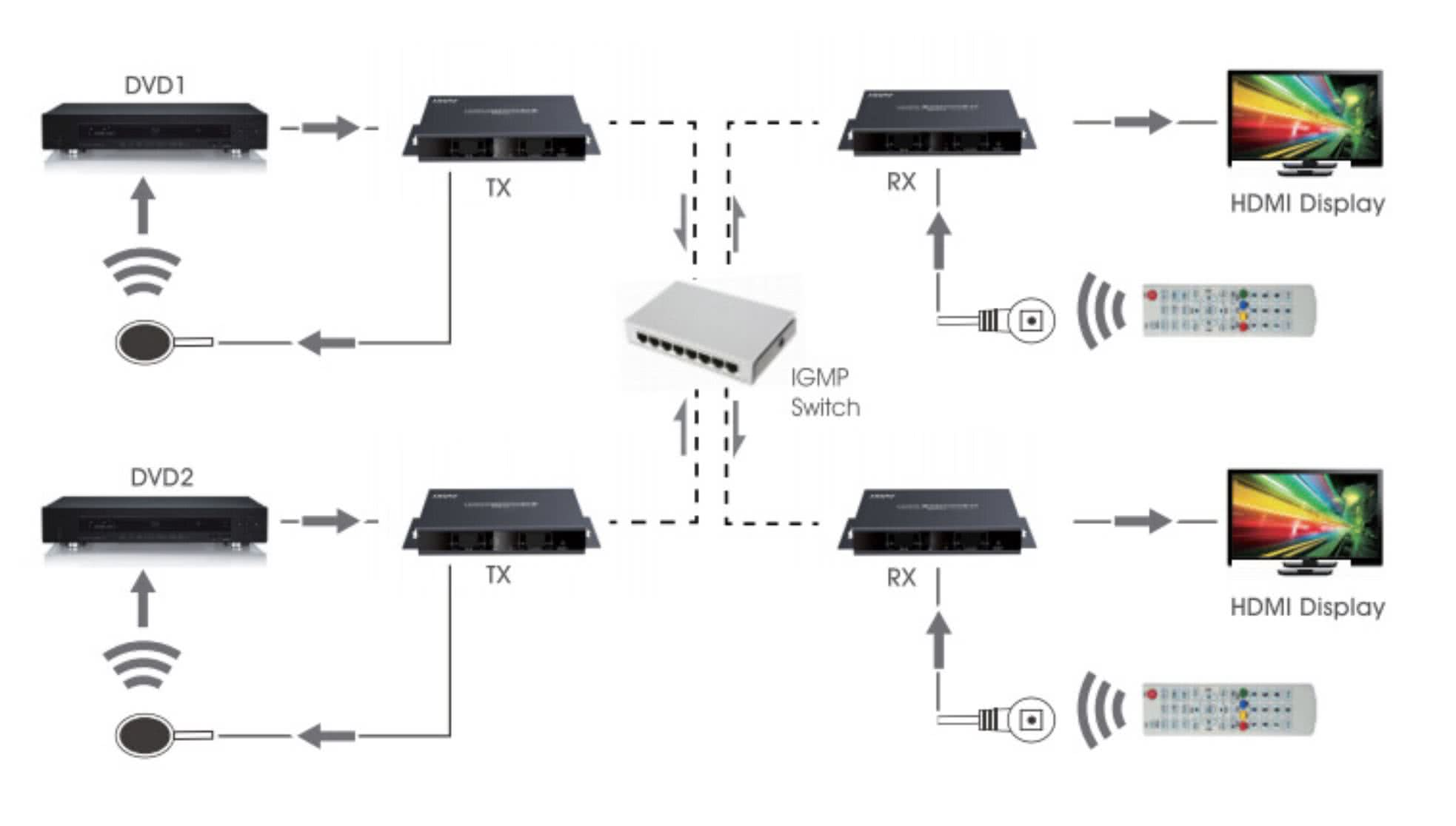 Receiver | HDBiTT Matrix HDMI IP Extender over Network Switches with Infrared | Up to 99 Sources 99xN