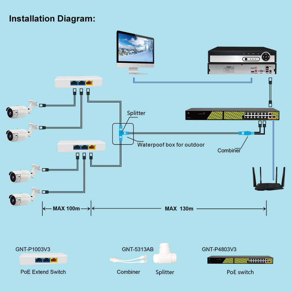 POE Splitter Adapter with Combiner Cable for 2 Devices on 1xPOE Network Cable | IP CCTV Cameras | Wifi Access Points