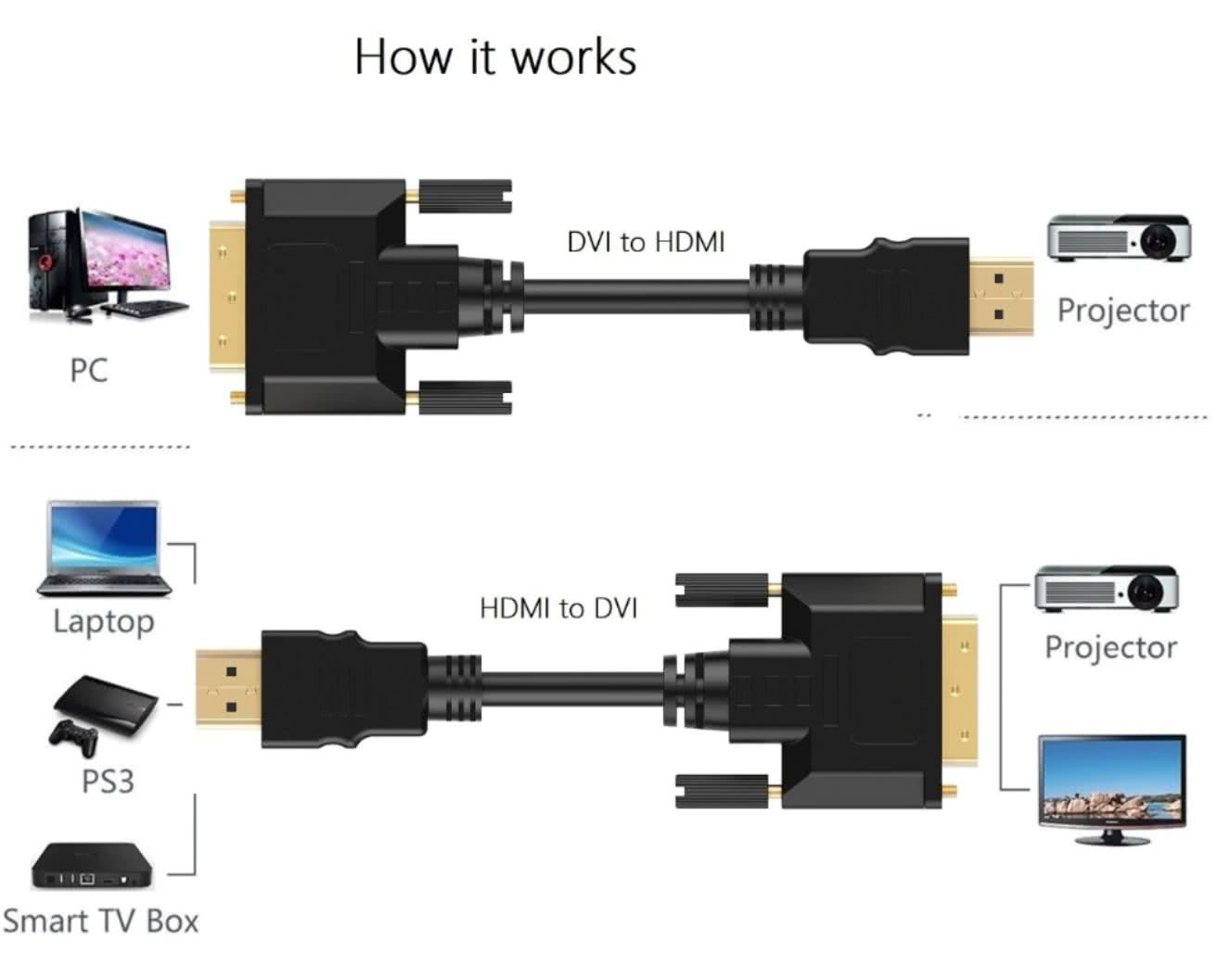 5 Meter HDMI to DVI-D Dual Link Cable | DVI to HDMI Cable