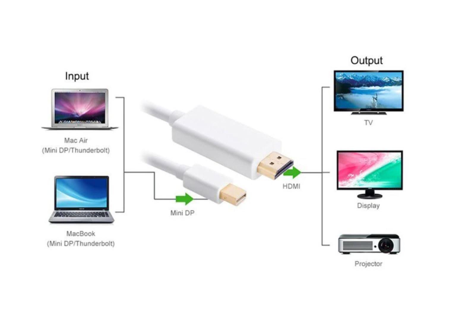1.8 Meter mini Displayport to HDMI Cable