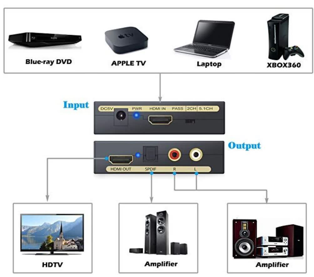 HDMI Audio Extractor to Optical Toslink or Analog Stereo Audio | 4k 60hz HDMI Passthrough