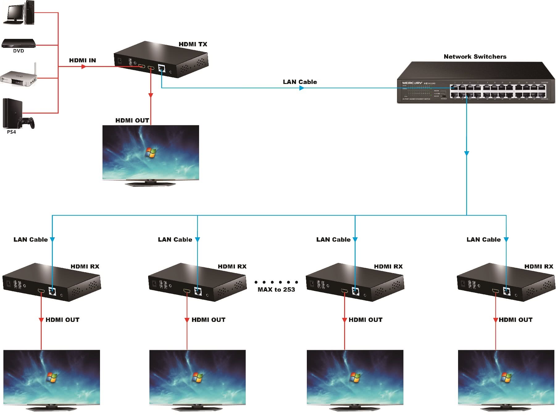 HDMI KVM Extender over Network or 1:1 via CAT6 Cable up to 150 Meter   With HDMI Passthrough on TX and Infrared