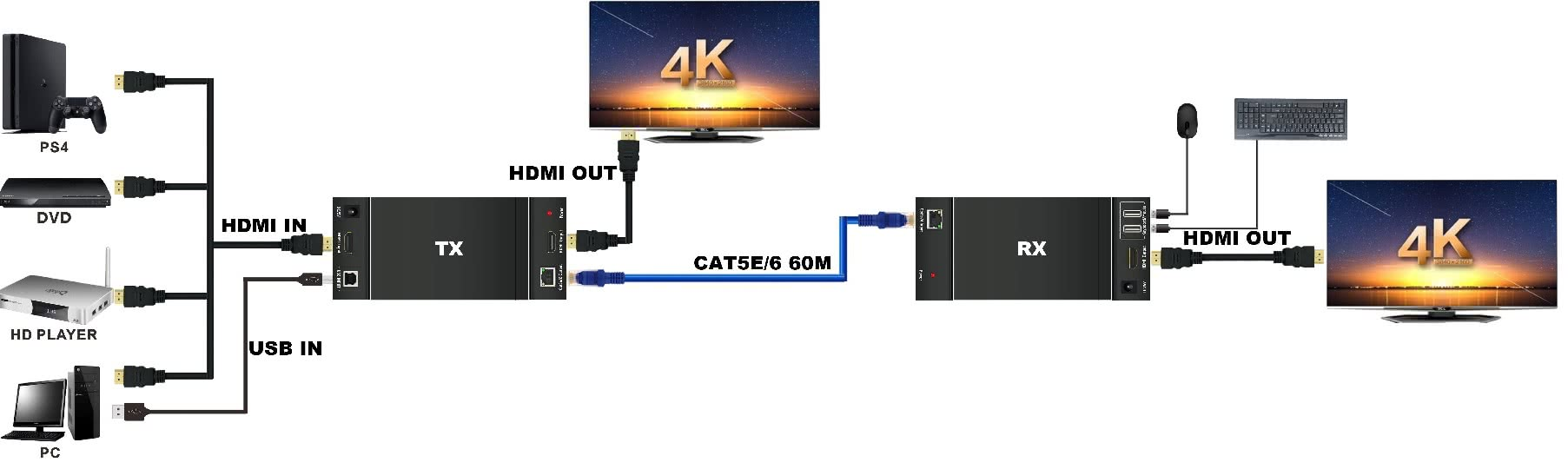 HDMI Extender with KVM Functions over CAT6 Network Cable up to 50 Meters