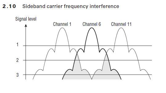2.4Ghz vs 5Ghz Wifi Bands & Wifi 4 vs Wifi 5 vs Wifi 6 Technologies